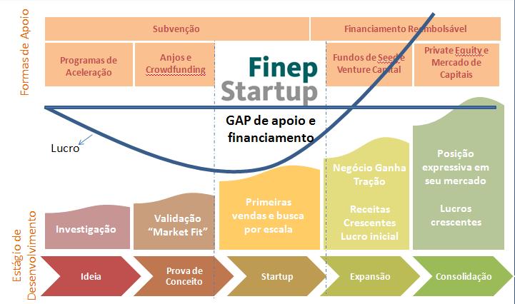 Finep_Startup