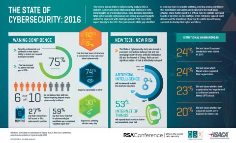 2016_ISACA_RSA_Study_Infographic
