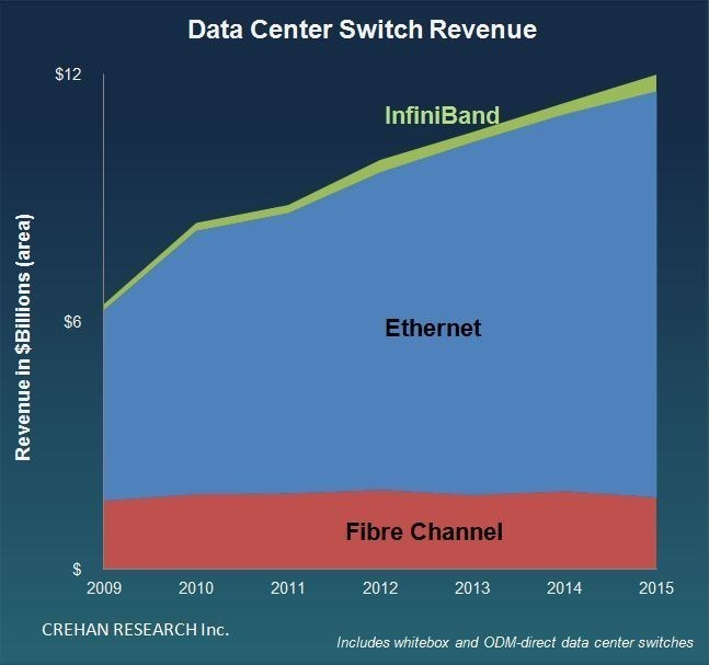 Crehan Research Data Center Switch Revenue Infographic
