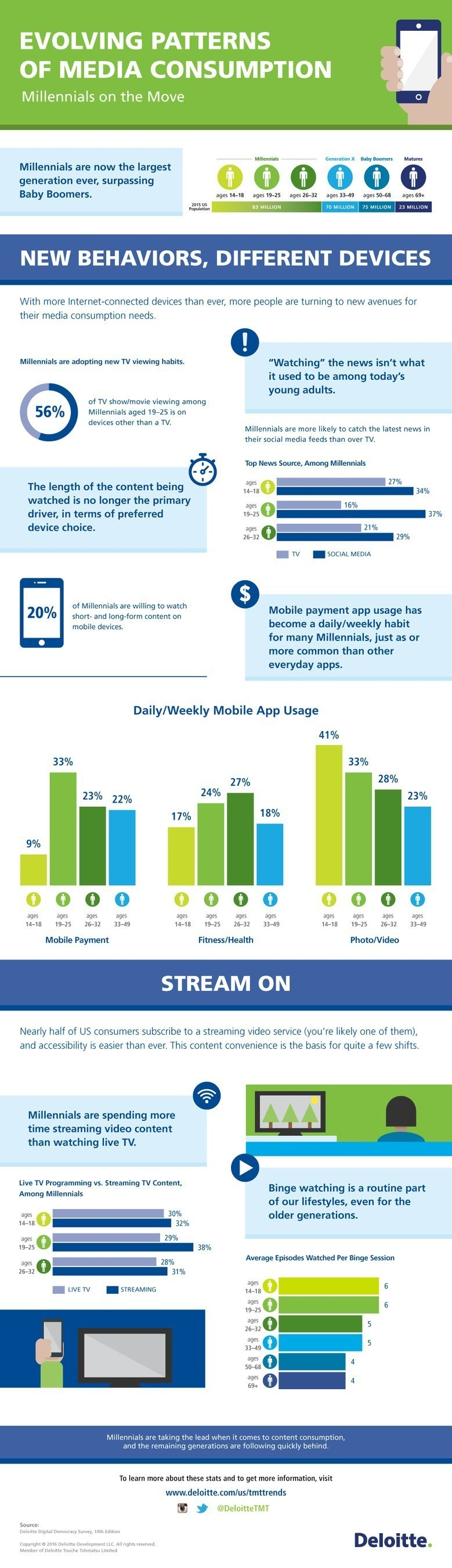EVOLVING PATTERNS OF MEDIA CONSUMPTION Infographic